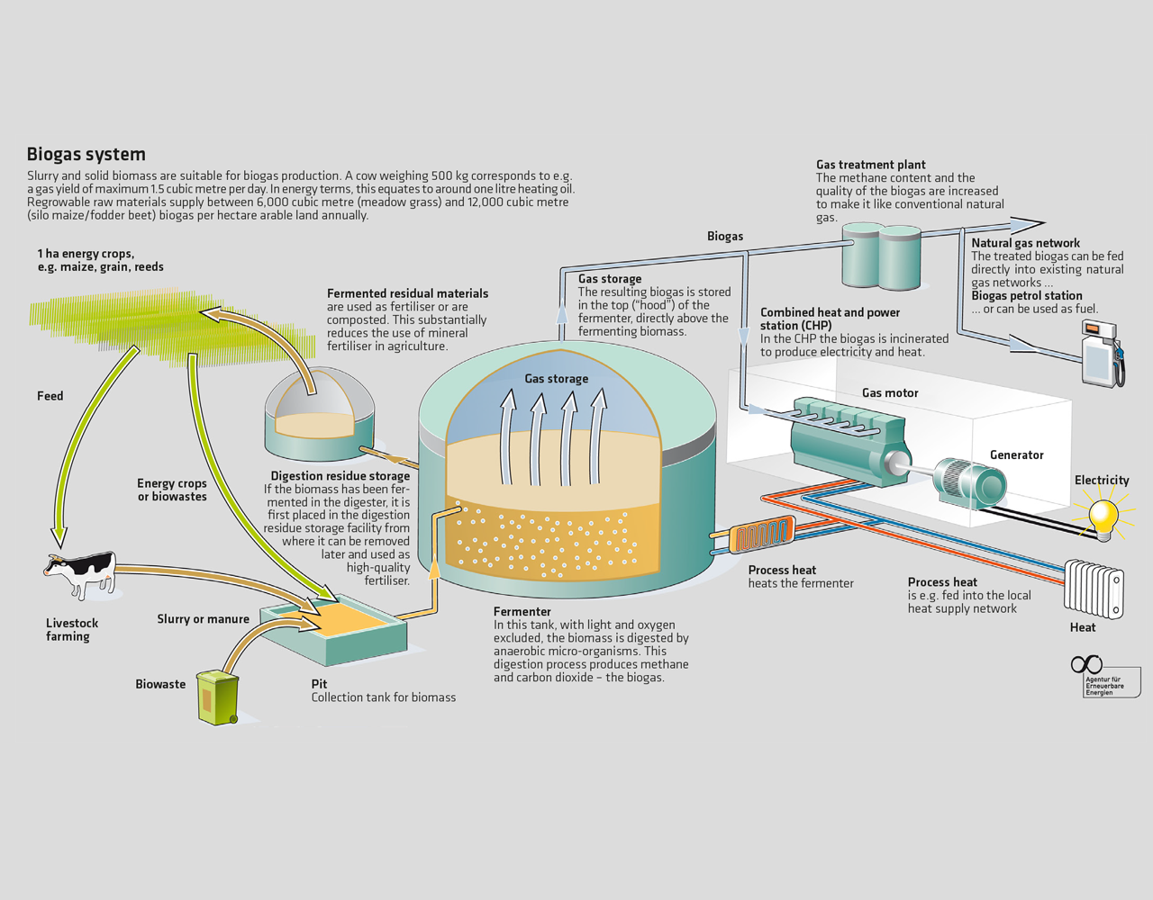 A Diagram for AERZEN Biogas solutions - functionality of a biogas plant