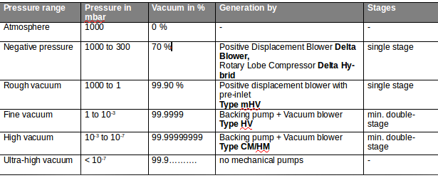 Table of pressure ranges for almost all industry branches