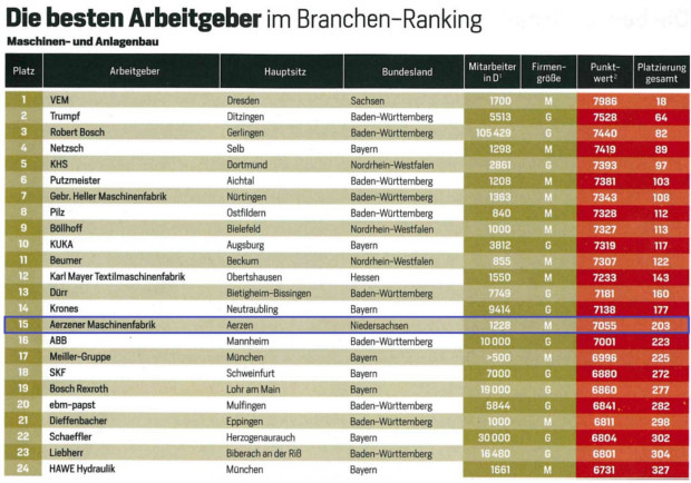Ranking of the best employers